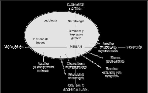 Figura-1-Perspectivas-de-analisis-de-videojuegos-extraido-de-Perez-Latorre-2010-29